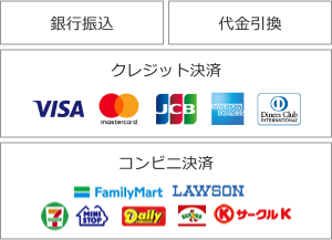 銀行振込 代金引換 クレジット決済 visa mastercard jcb amex diners コンビニ決済 ファミリーマート ローソン セブンイレブン ミニストップ デイリーヤマザキ サンクス サークルk