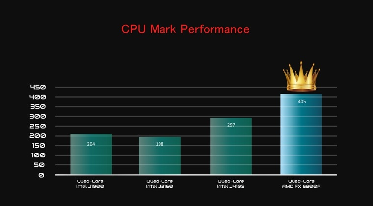 CPU-performance