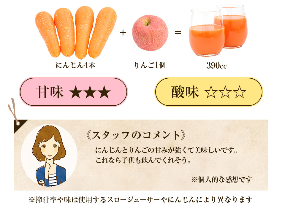 レシピ:にんじん4本+りんご1個
