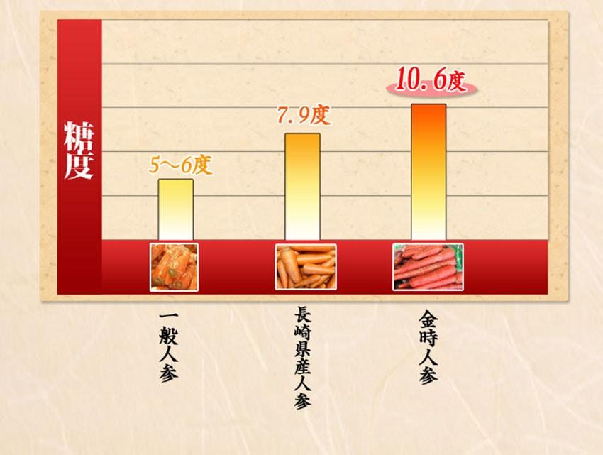 糖度一般人参5〜6度、長崎県産人参79度、金時人参10.6度