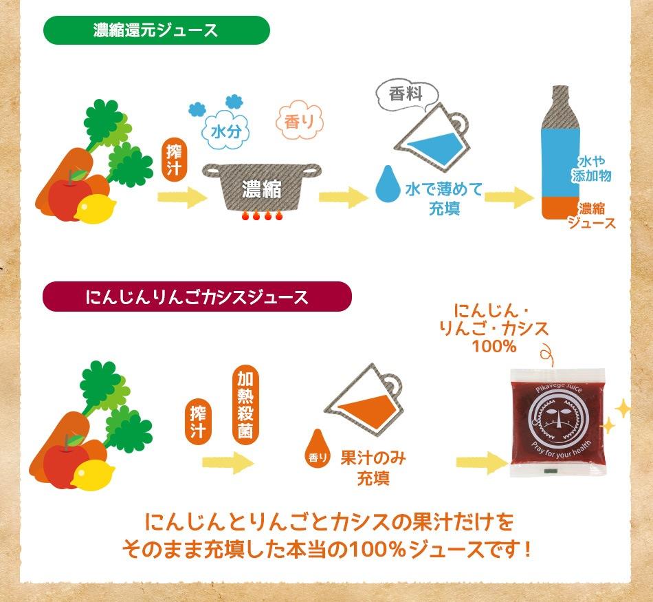 濃縮還元ジュースとにんじんりんごカシスジュースとの違い