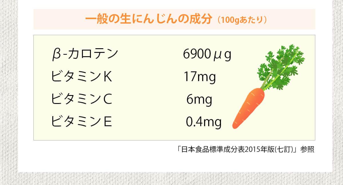 一般の生にんじんの成分は100gあたりβ-カロテンが6900μg