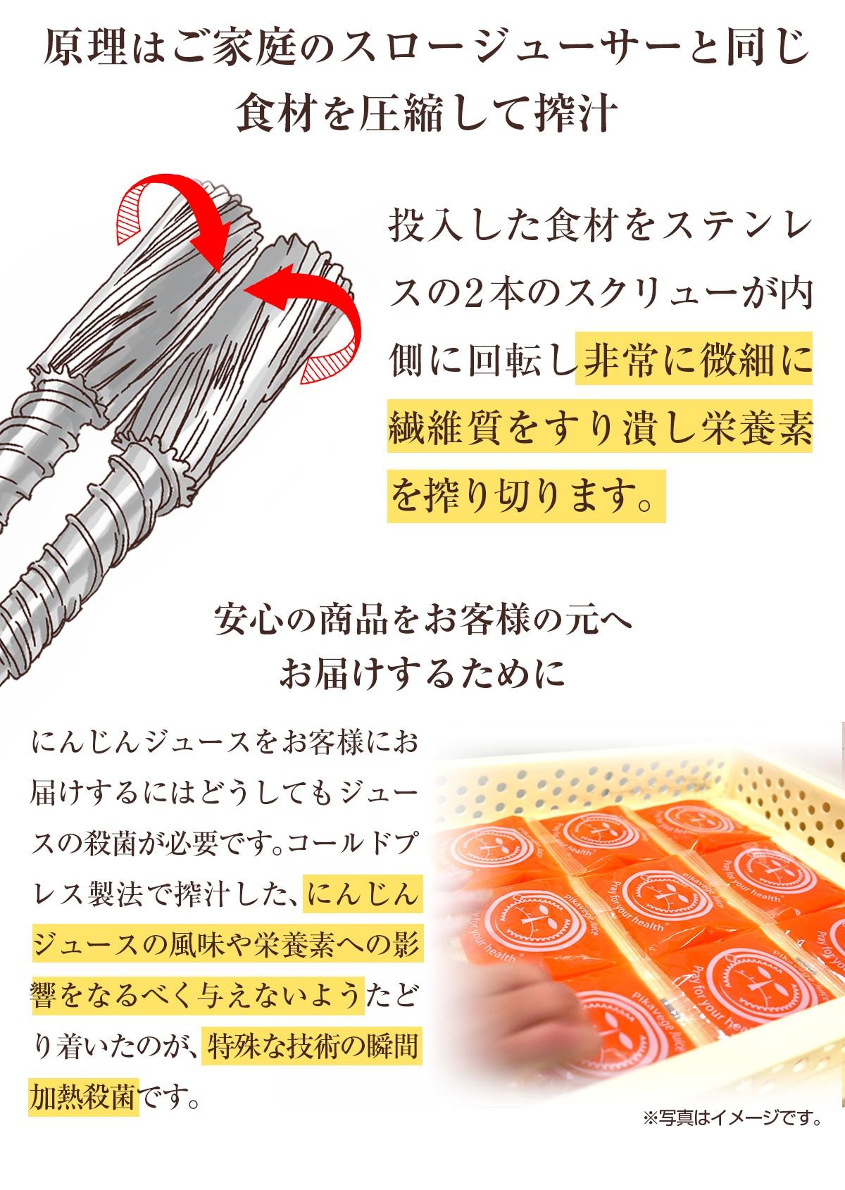 原理はご家庭のスロージューサーと同じ食材を圧縮して搾汁