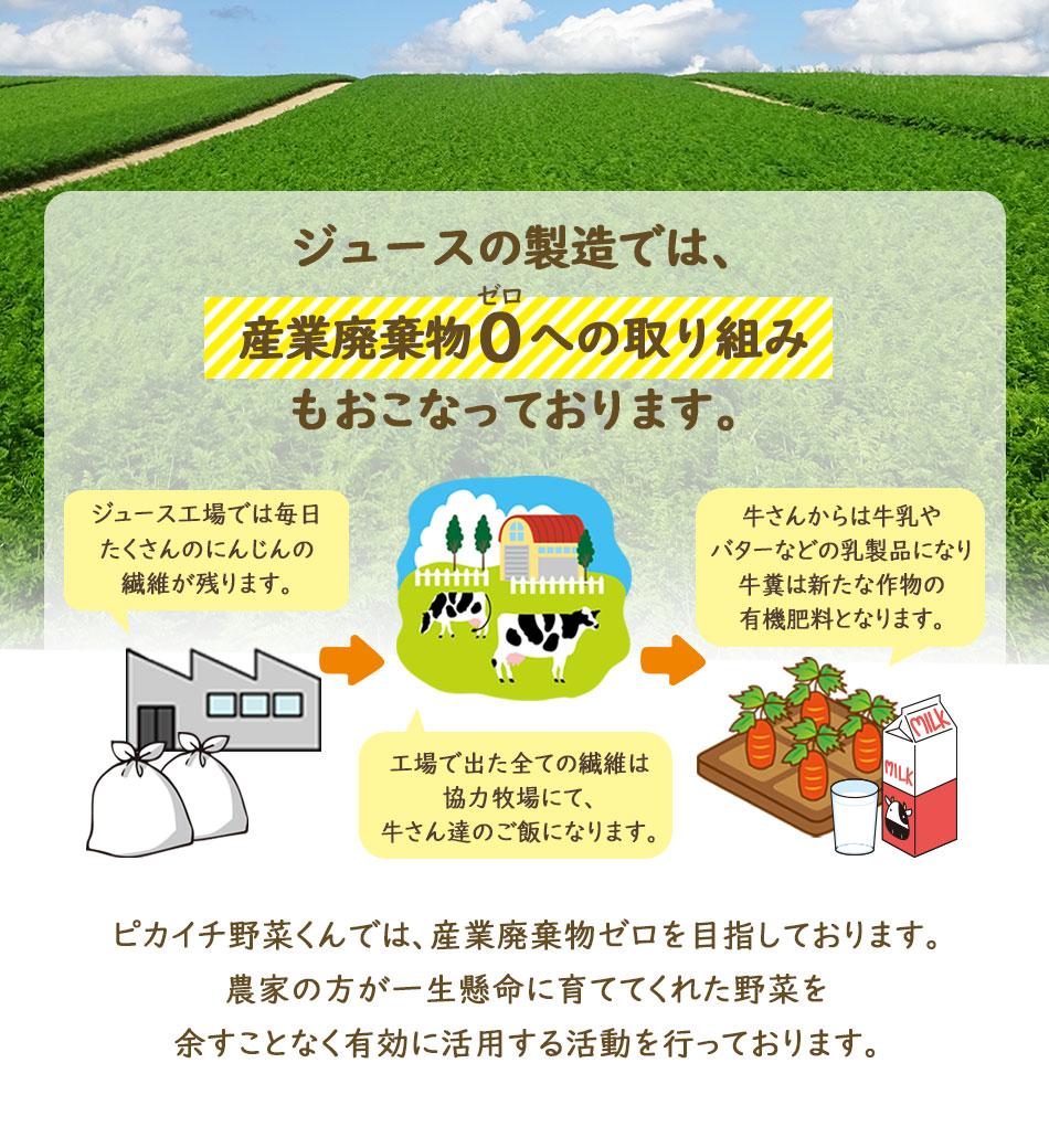 ジュースの製造では産業廃棄物0の取り組み