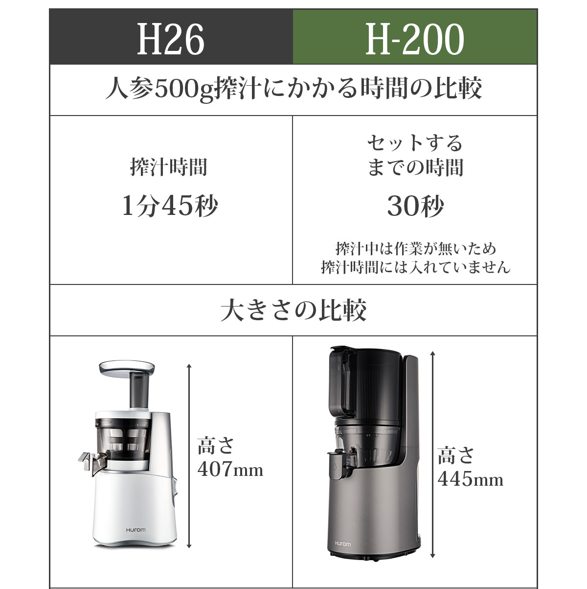 H26、H-200 人参500g搾汁にかかる時間の比較