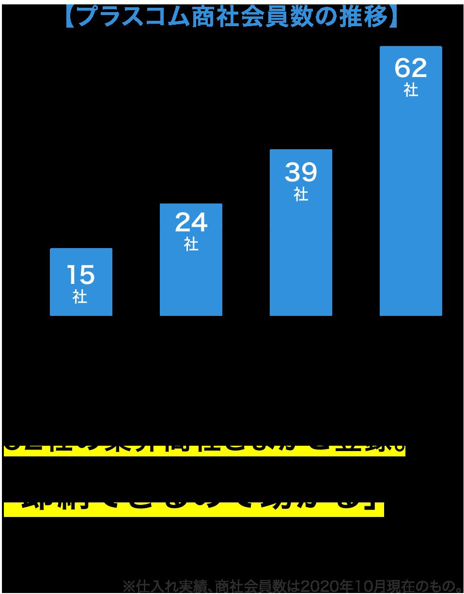 プラスコム商社会員数の推移