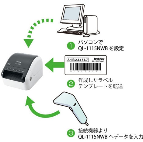 パソコンを介さず外部機器を接続して印刷が可能