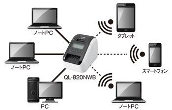 QL-820 接続イメージ