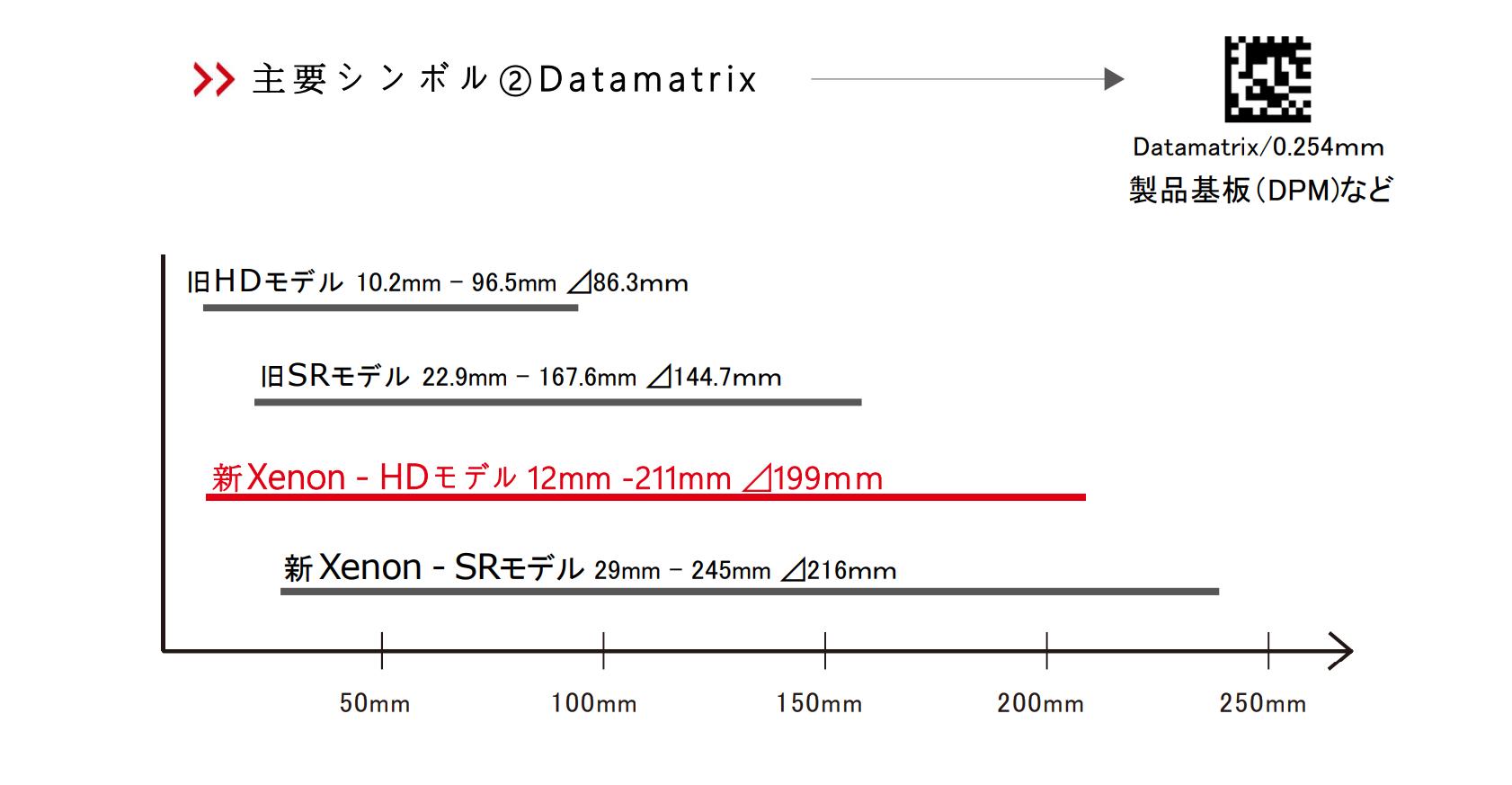 主要シンボル②Datamatrix