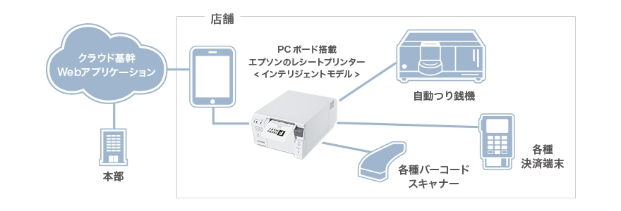 ハイパワーCPUと安心のOSで充実のインテリジェント機能