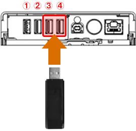 無線 LAN ユニットを直接接続する場合はコネクター③か④をご利用ください。