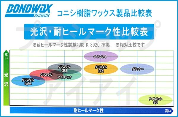 コニシ 樹脂ワックス比較表