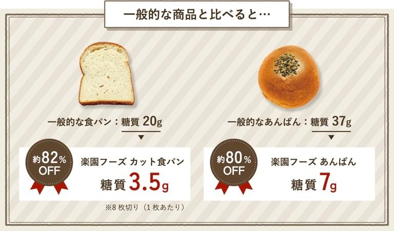 【楽園フーズ】糖質制限 初回限定セット!人気商品を試せるチャンス!