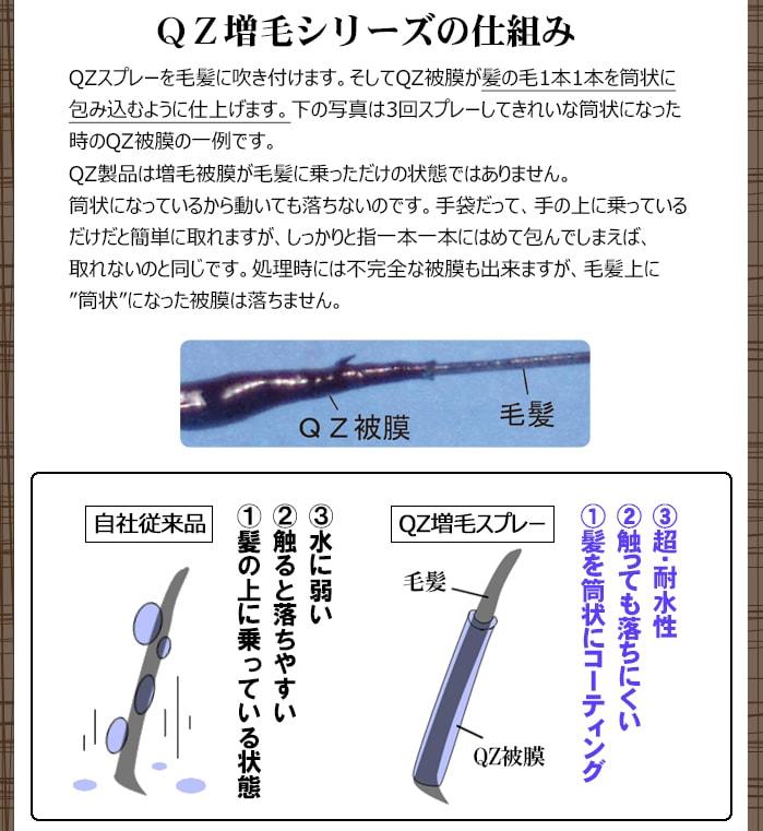 細い髪の毛を太く見せるQZ増毛被膜は超・耐水性