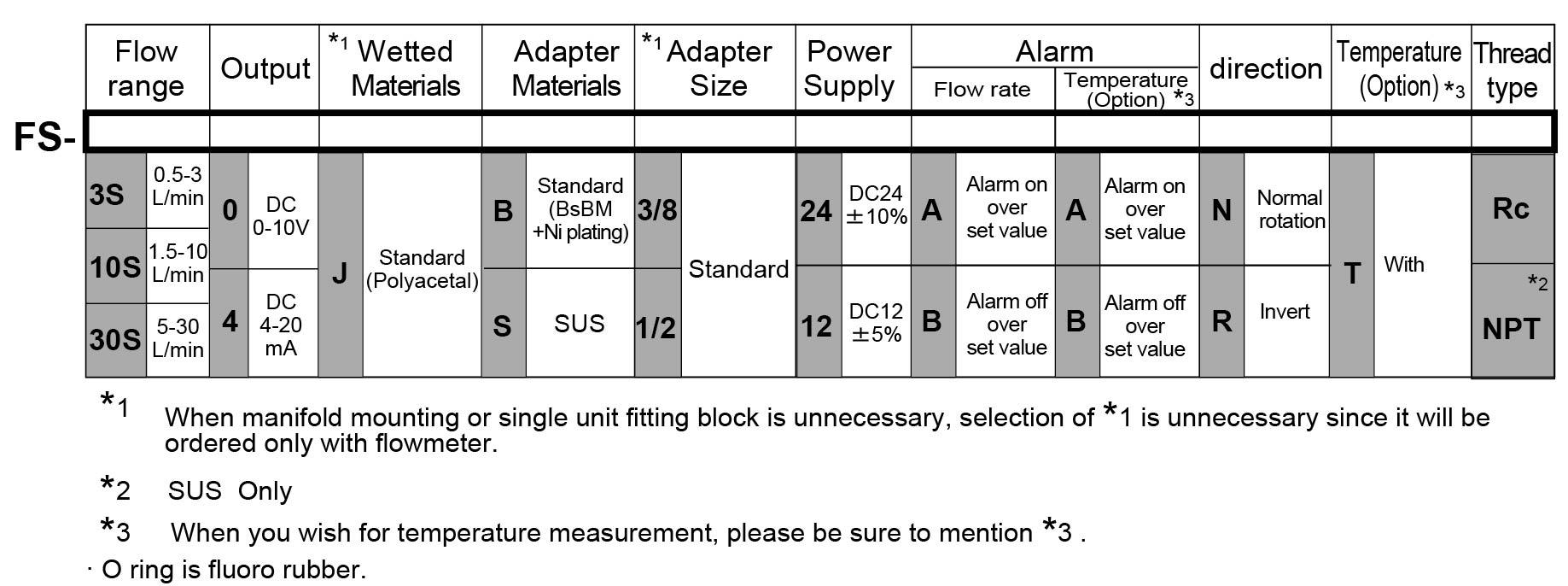 FS-C orderform
