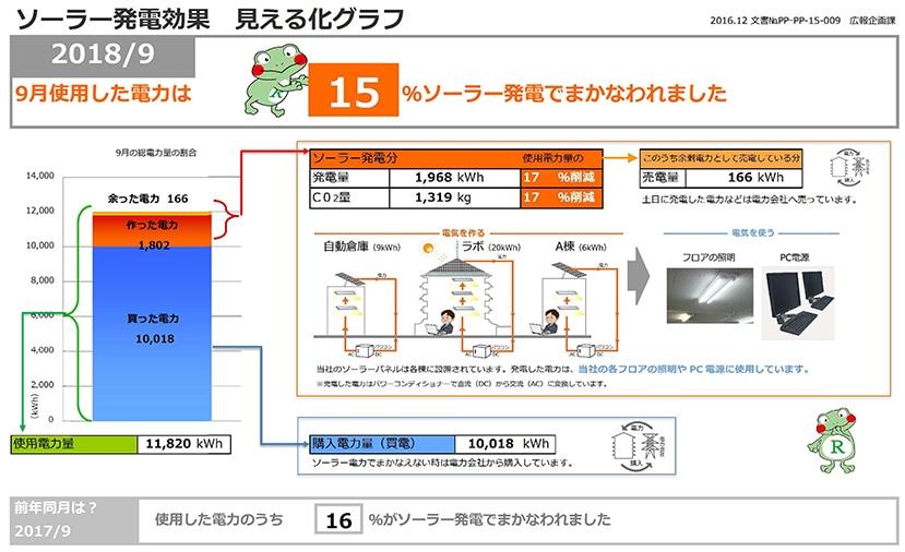 ソーラー発電効果