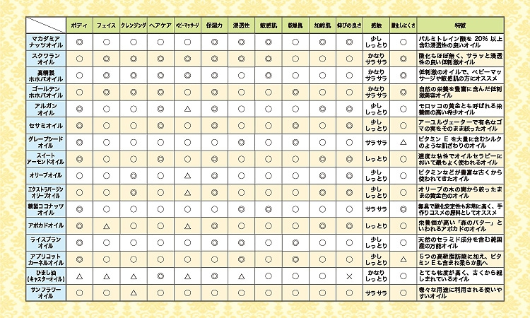 オイルの特徴や使い心地は、オイルによって少しずつ異なります。ご自分に合ったオイルをお選びください。