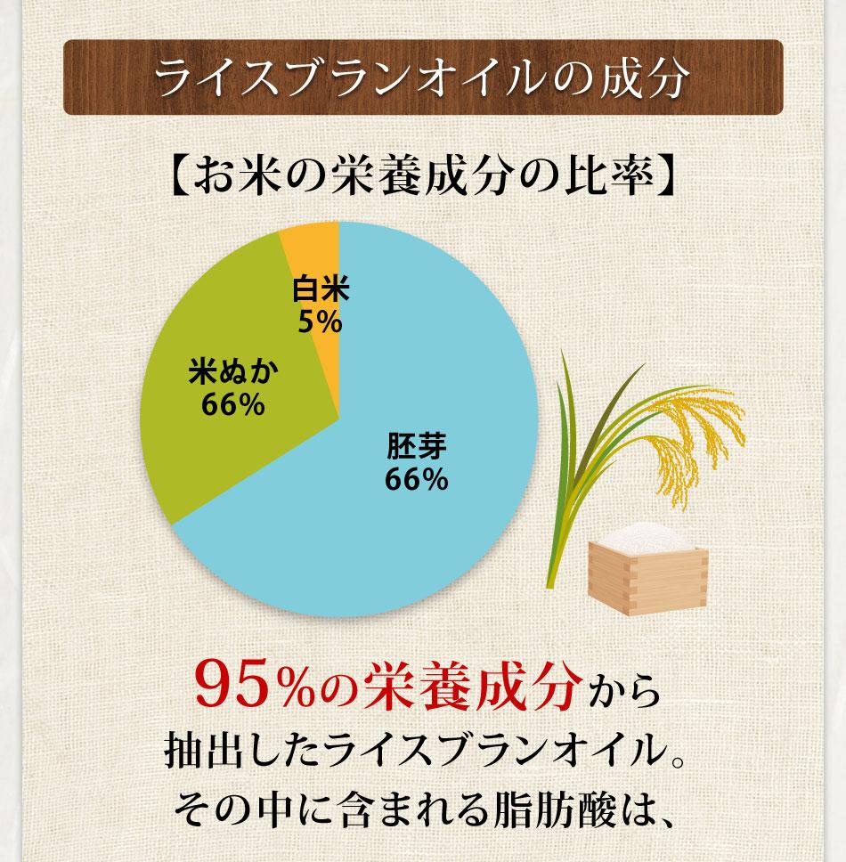 ライスブランオイルの成分お米の栄養分比率