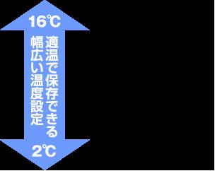 焼菓子5〜16℃/和菓子2〜15℃/惣菜類2〜6℃/洋菓子2〜3℃