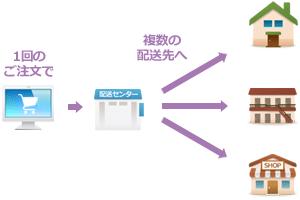 [荷物が複数箇所(3〜4箇所)に配送センターから同時にお届けしているイラスト。お届け先はショップや家。]