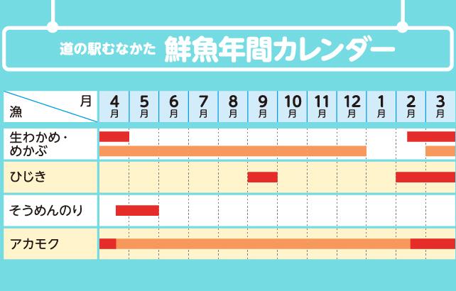 鮮魚年間カレンダー