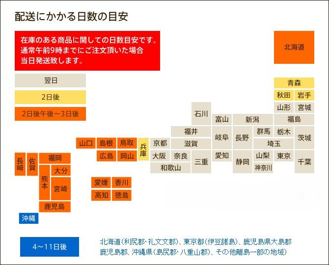 配送にかかる日数(図)