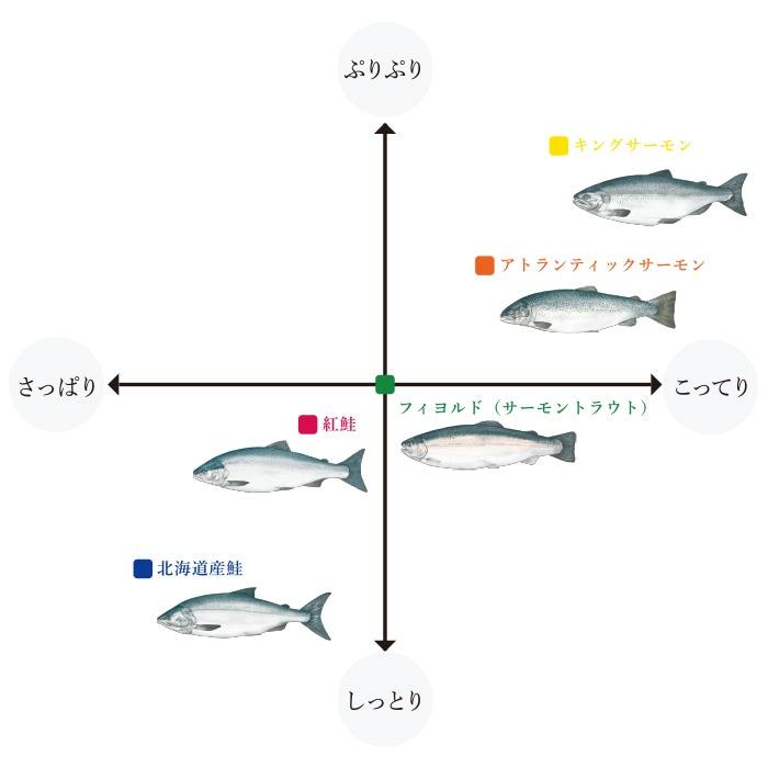 鮭のうまさ、鮭それぞれ