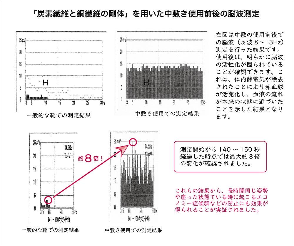 体内静電気除去の効果測定数値 脳波