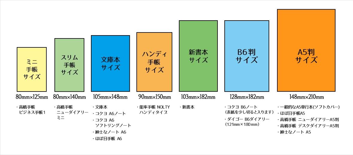 ブックカバーに収納可能な物のサイズ表