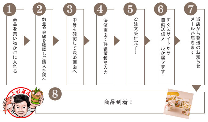 """""""お買い物""""の流れ"""