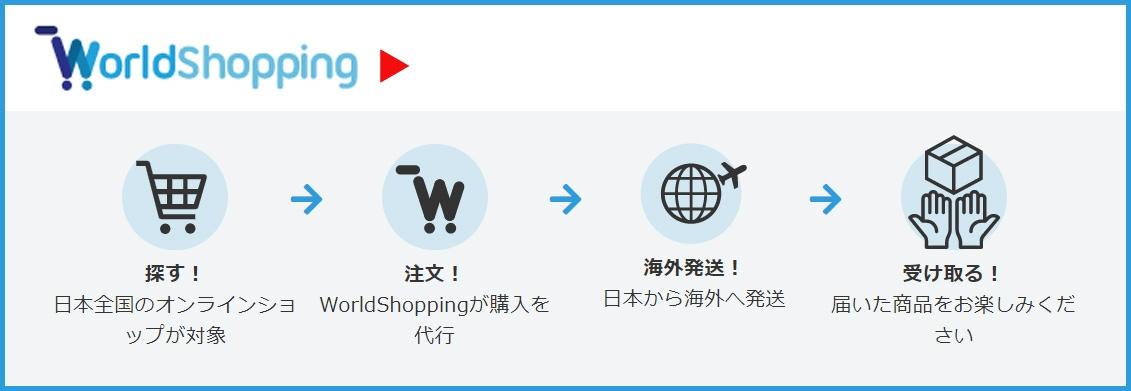WorldShoppingBiz