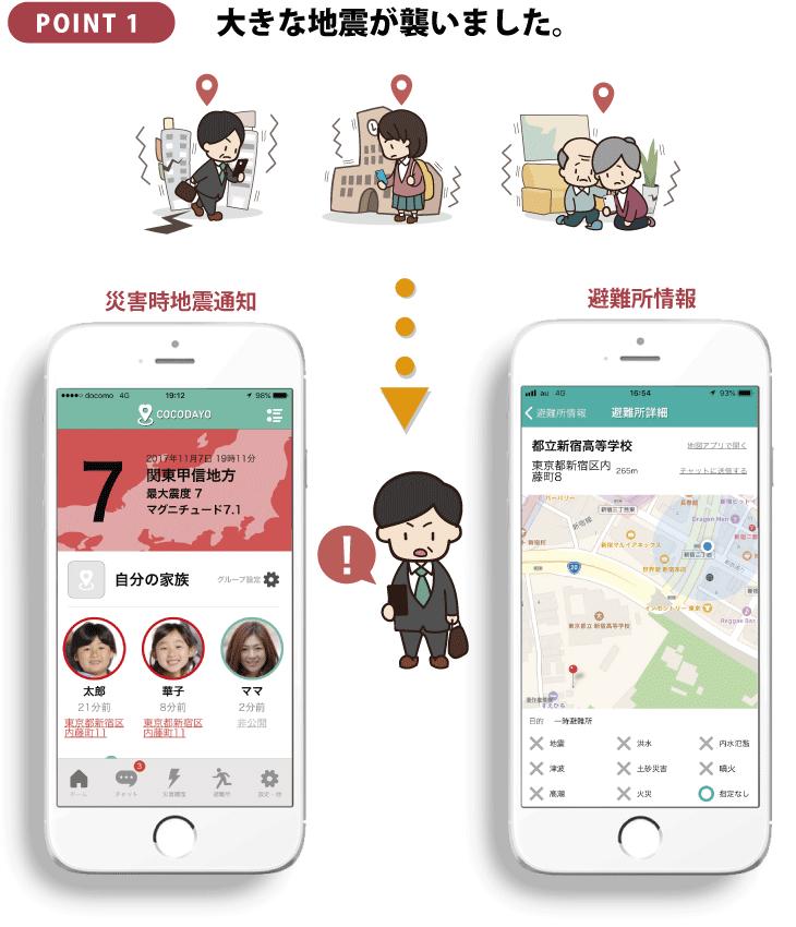 POINT1:もし大きな地震が襲ったら。安否確認アプリ「ココダヨ」なら、災害時に家族の居場所が自動で確認できます。災害時の地震通知、避難所情報