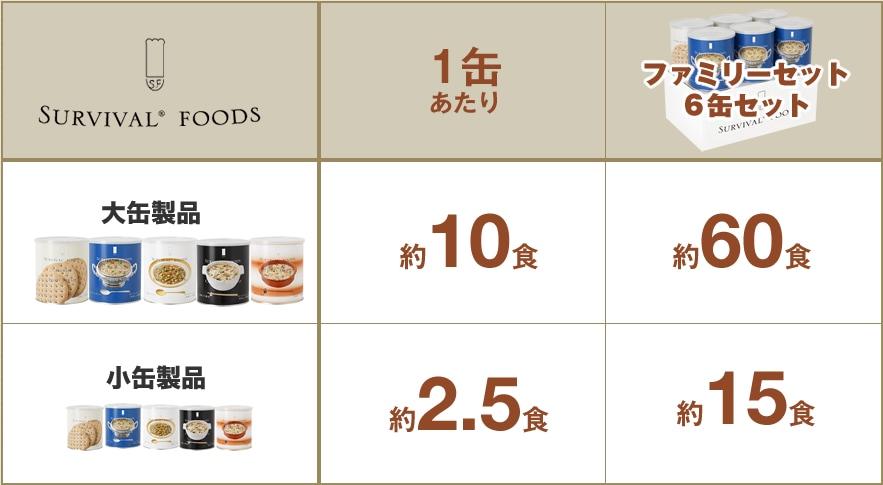 サバイバル®フーズ 標準食数