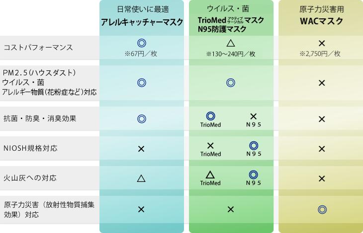 3種のマスク性能比較表
