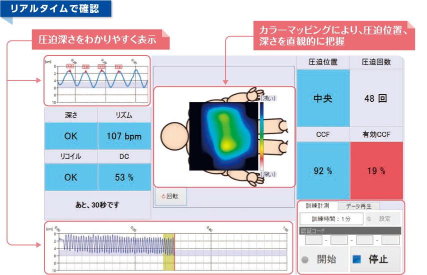 胸骨圧迫(心臓マッサージ)訓練評価システム・しんのすけくん:機能紹介