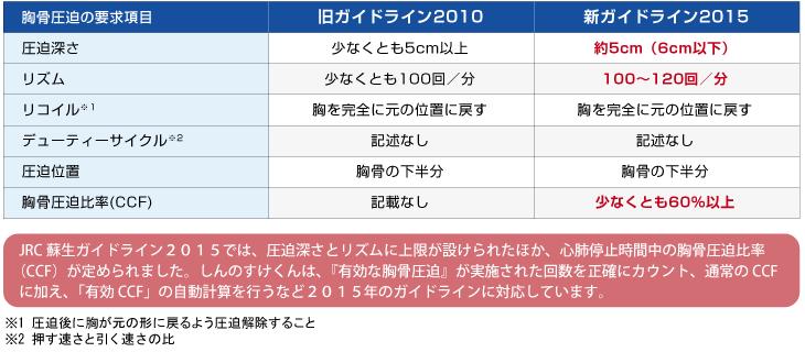 JRC蘇生ガイドライン2010と2015の違い