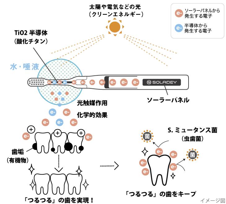 水と光のチカラで、歯垢の取れるしくみ(イメージ図)