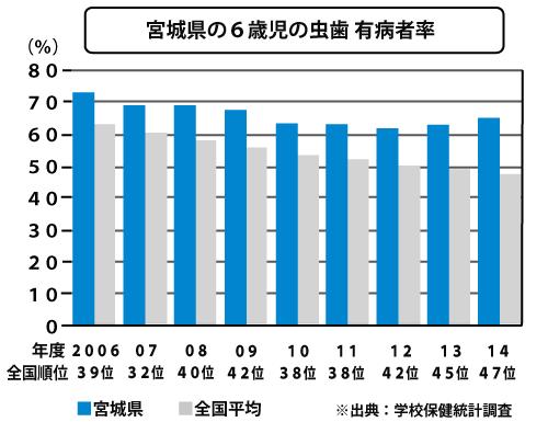 宮城県の6歳児の虫歯 有病者率
