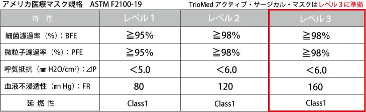 TrioMedアクティブサージカルマスク(カナダ製)はアメリカ医療マスク規格(ASTM F2100-19)レベル3に準拠しています。