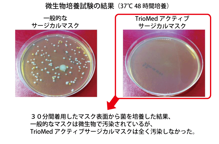 TrioMedアクティブサージカルマスク(カナダ製)の抗菌・抗ウイルス試験結果