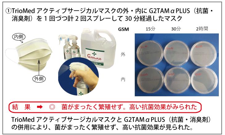 TrioMedアクティブサージカルマスクの外・内にG2TAMαPLUS(抗菌・消臭剤)を1回づつ計2回スプレーして30分経過したマスク|結果➡◎菌がまったく繁殖せず。高い抗菌効果がみられた