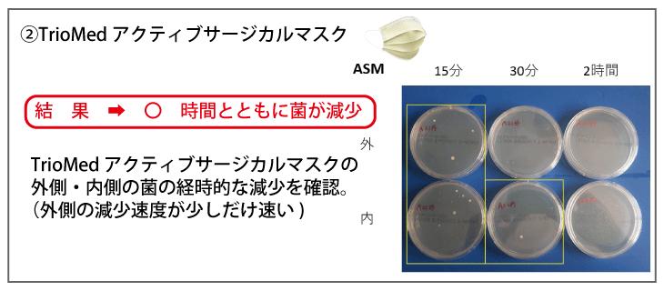 TrioMedアクティブサージカルマスク|結果➡〇時間とともに菌が減少