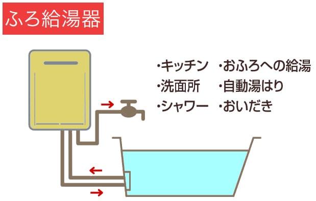 パロマ製ガスふろ給湯器