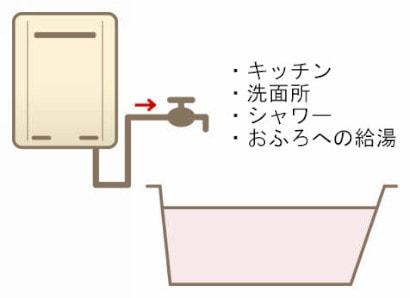 ガス給湯専用機図