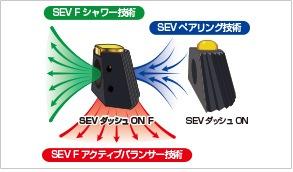 SEVシャワー技術、SEVペアリング技術、SEV Fアクティブバランサー技術