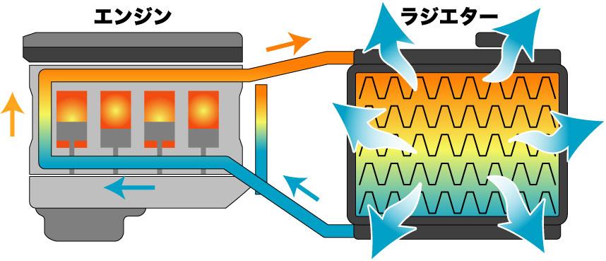 SEVラジエター 技術イメージ2