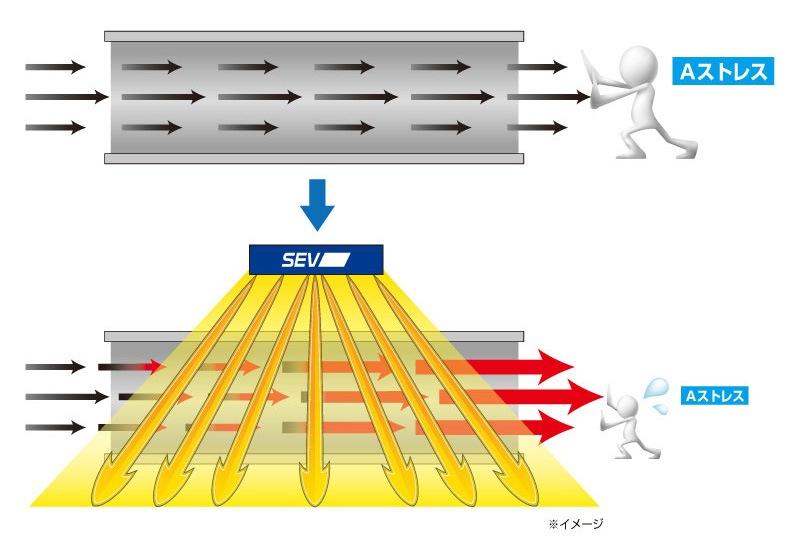 SEV Airジェットテクノロジー技術イメージ