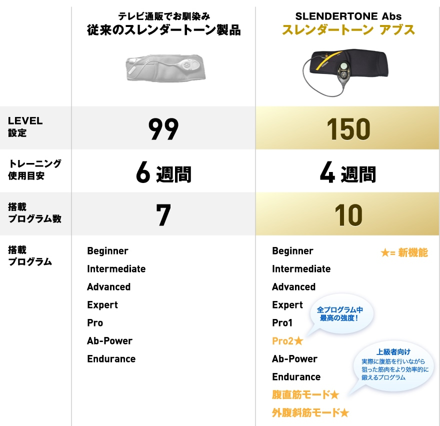 従来品と現行品の比較