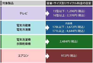 リサイクル料金表