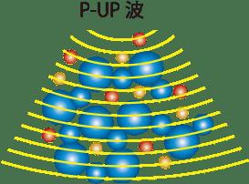 水分子にP-UP波を照射している図